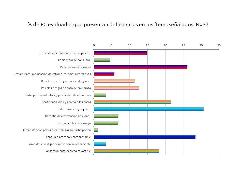 % de EC con deficiencias agrupadas
