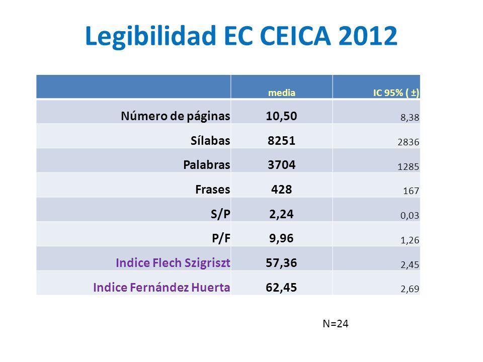 Legibilidad EC CEICA 2012 mediaIC 95% ( ±) Número de páginas10,50 8,38 Sílabas8251 2836 Palabras3704 1285 Frases428 167 S/P2,24 0,03 P/F9,96 1,26 Indice Flech Szigriszt57,36 2,45 Indice Fernández Huerta62,45 2,69 N=24