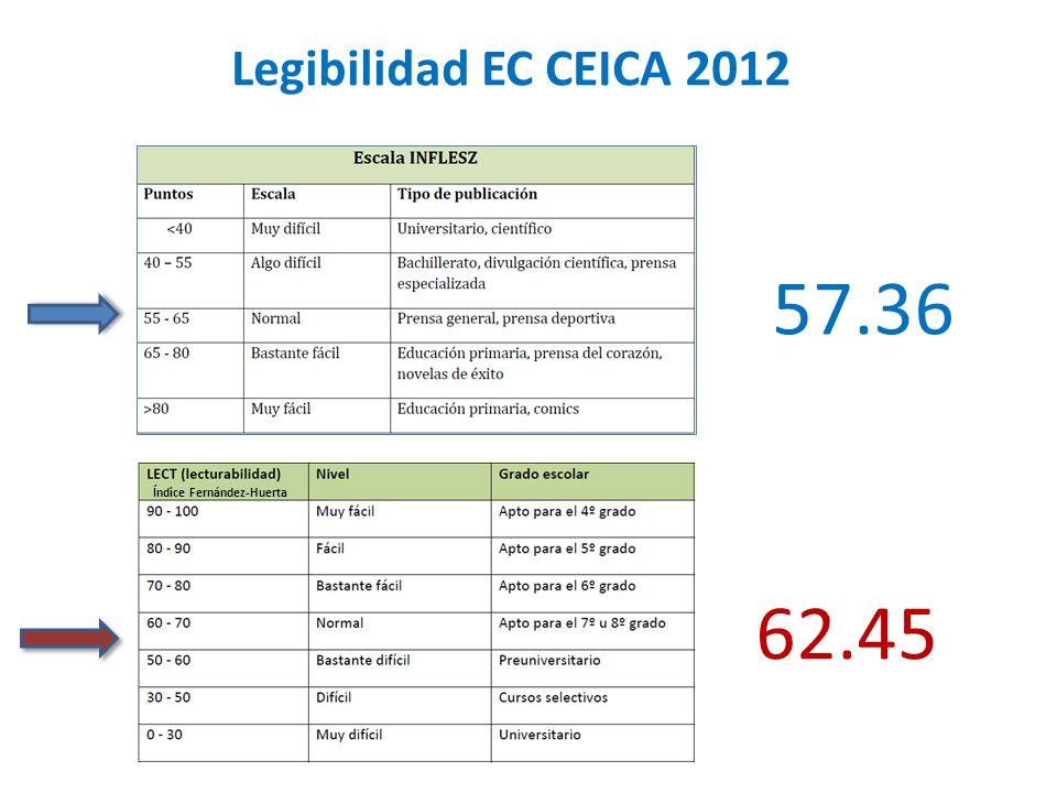 Índice Fernández-Huerta 57.36 62.45 Legibilidad EC CEICA 2012