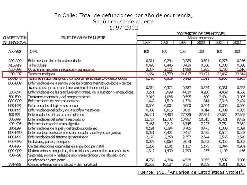 En Chile: Total de defunciones por año de ocurrencia, Según causa de muerte 1997-2002 Fuente: INE,