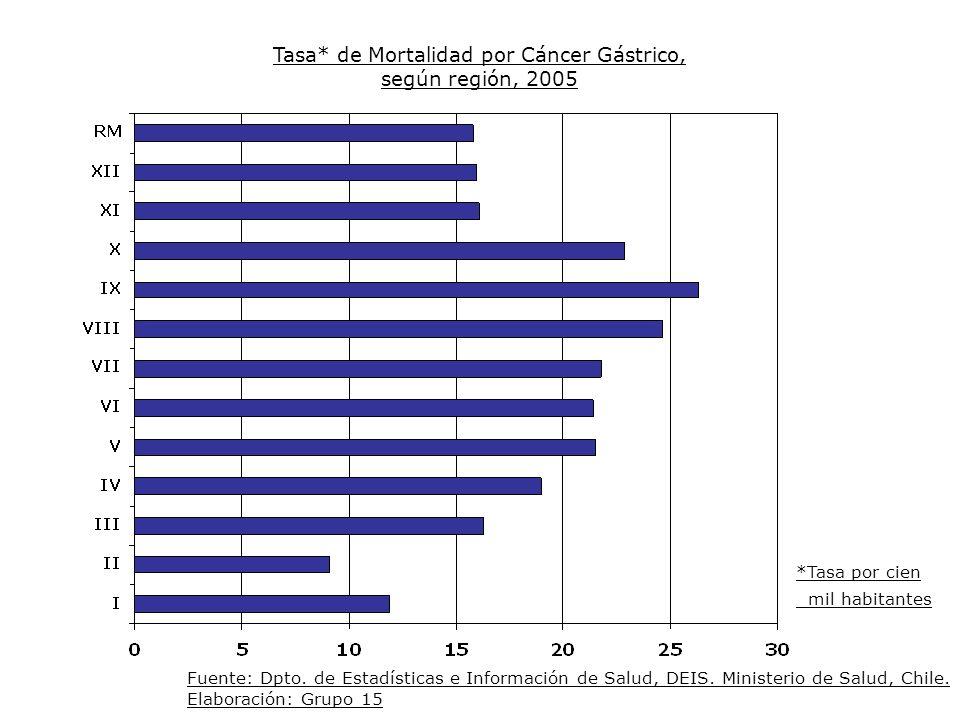 Tasa* de Mortalidad por Cáncer Gástrico, según región, 2005 Fuente: Dpto. de Estadísticas e Información de Salud, DEIS. Ministerio de Salud, Chile. El