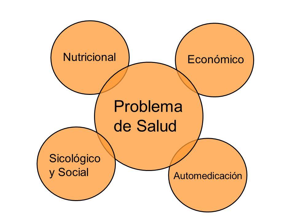 NutricionalEconómico Automedicación Problema de Salud Sicológico y Social