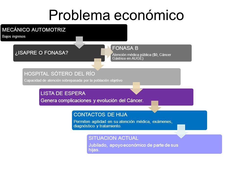 Problema económico MECÁNICO AUTOMOTRIZ Bajos ingresos ¿ISAPRE O FONASA? FONASA B Atención médica pública ($0, Cáncer Gástrico en AUGE) HOSPITAL SÓTERO
