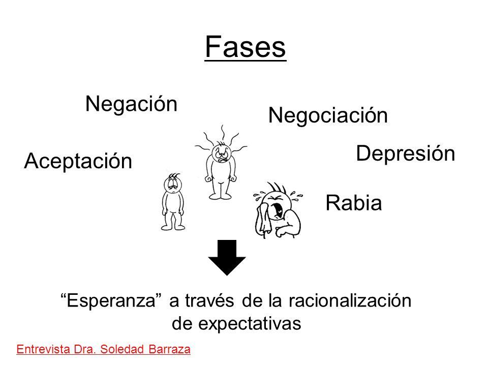 Fases Entrevista Dra. Soledad Barraza Esperanza a través de la racionalización de expectativas Negación Aceptación Negociación Rabia Depresión