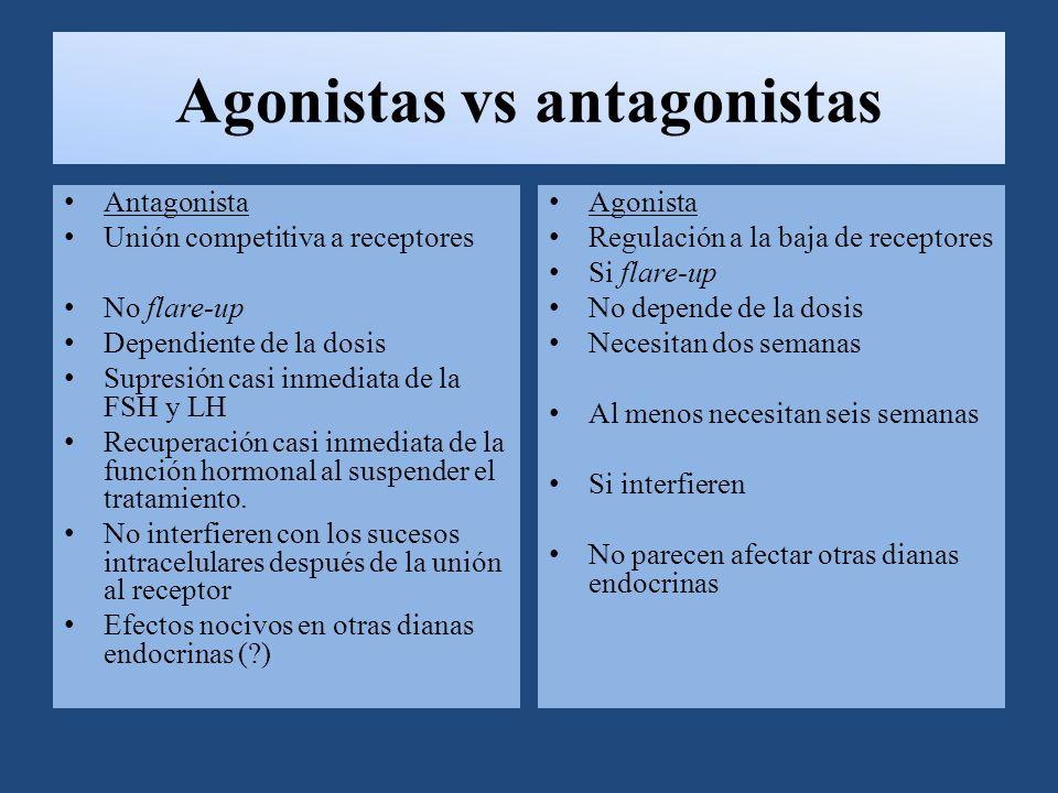 Agonistas vs antagonistas Antagonista Unión competitiva a receptores No flare-up Dependiente de la dosis Supresión casi inmediata de la FSH y LH Recuperación casi inmediata de la función hormonal al suspender el tratamiento.