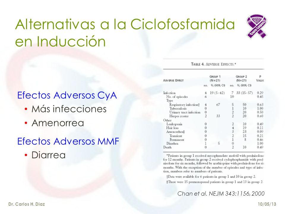 Alternativas a la Ciclofosfamida en Inducción Efectos Adversos CyA Más infecciones Amenorrea Efectos Adversos MMF Diarrea Dr.