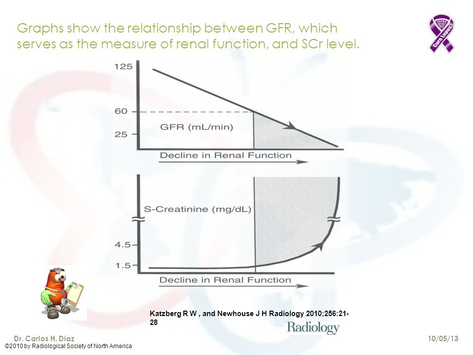 Graphs show the relationship between GFR, which serves as the measure of renal function, and SCr level. Katzberg R W, and Newhouse J H Radiology 2010;
