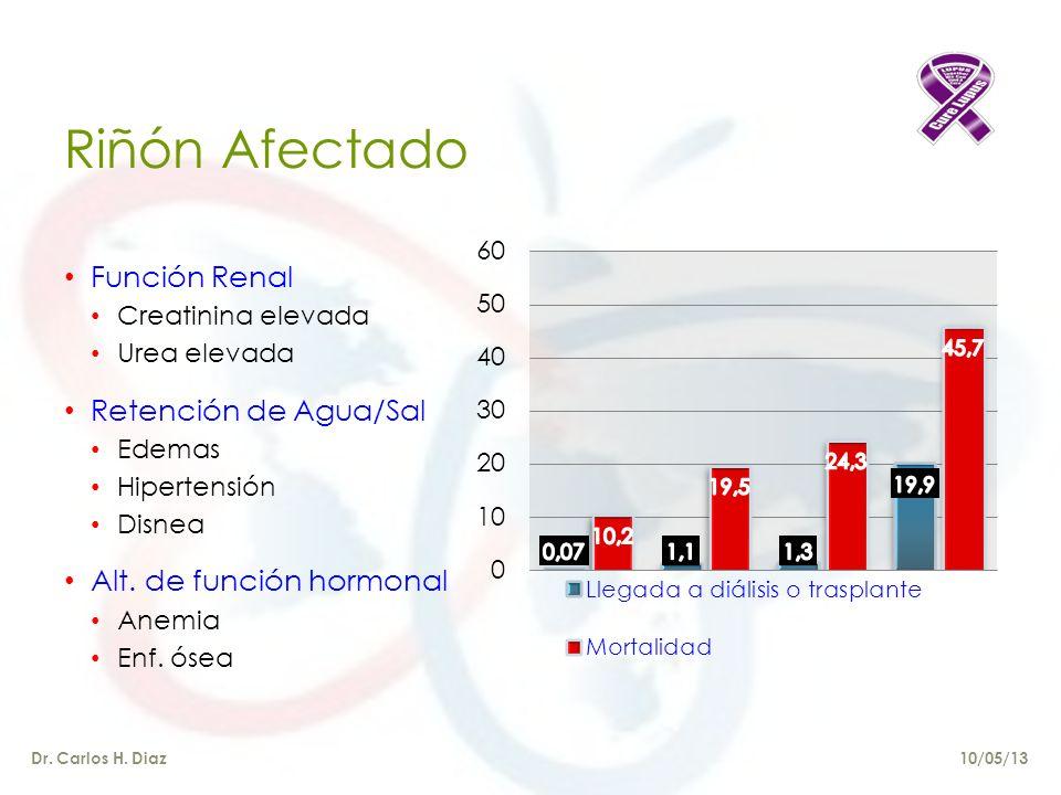 Riñón Afectado Función Renal Creatinina elevada Urea elevada Retención de Agua/Sal Edemas Hipertensión Disnea Alt.