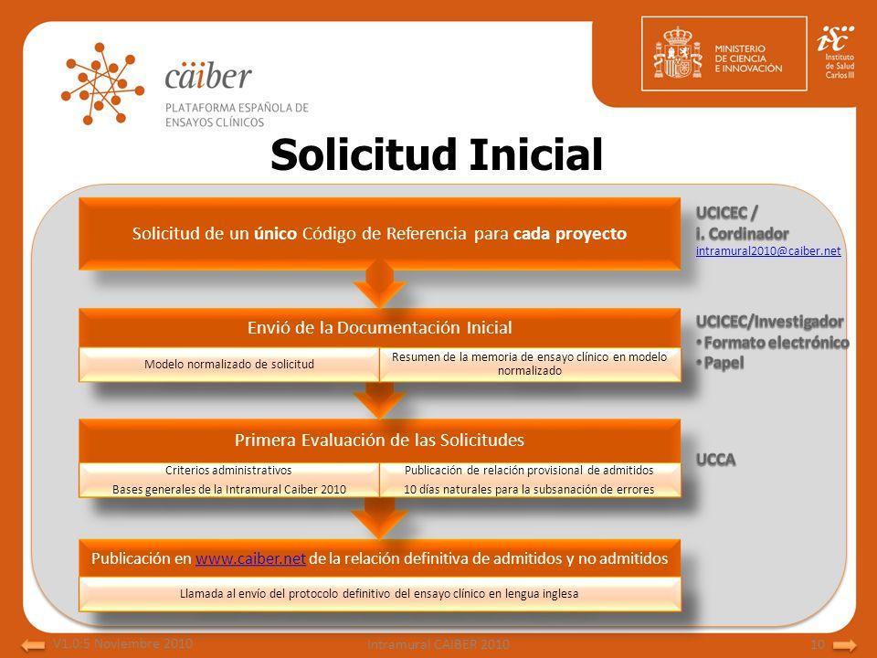 Solicitud Inicial Publicación en www.caiber.net de la relación definitiva de admitidos y no admitidoswww.caiber.net Llamada al envío del protocolo def