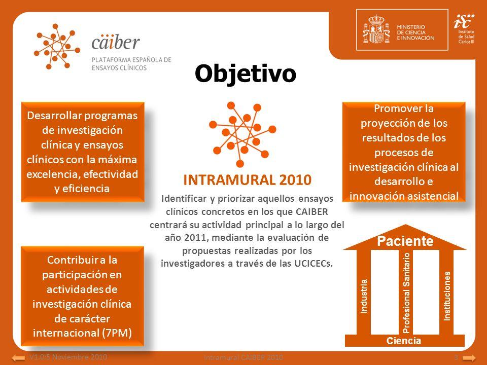 Objetivo Industria Profesional Sanitario Instituciones Ciencia Paciente INTRAMURAL 2010 Identificar y priorizar aquellos ensayos clínicos concretos en
