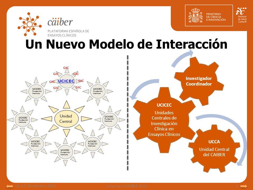 Un Nuevo Modelo de Interacción UCCA Unidad Central del CAIBER UCICEC Unidades Centrales de Investigación Clínica en Ensayos Clínicos Investigador Coor