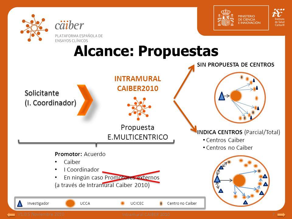 Alcance: Propuestas Solicitante (I. Coordinador) INTRAMURAL CAIBER2010 Propuesta E.MULTICENTRICO SIN PROPUESTA DE CENTROS INDICA CENTROS (Parcial/Tota