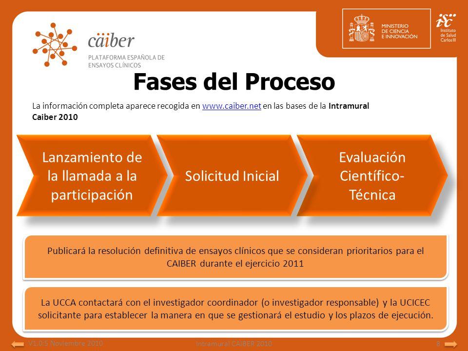 Fases del Proceso Lanzamiento de la llamada a la participación Evaluación Científico- Técnica Solicitud Inicial Publicará la resolución definitiva de