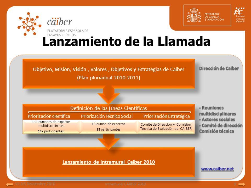 Lanzamiento de Intramural Caiber 2010 Definición de las Líneas Científicas Priorización científica Priorización Técnico Social Priorización Estratégic