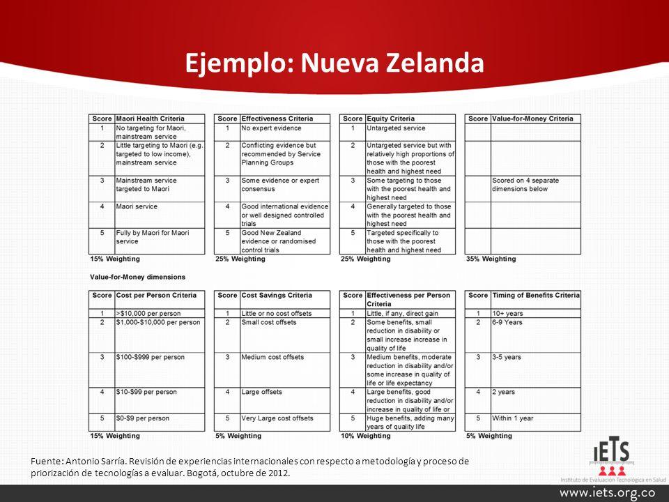 Ejemplo: Nueva Zelanda Fuente: Antonio Sarría. Revisión de experiencias internacionales con respecto a metodología y proceso de priorización de tecnol