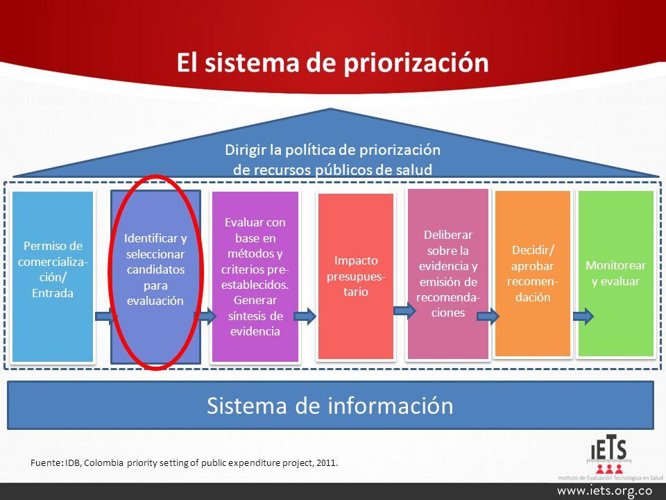 El sistema de priorización Identificar y seleccionar candidatos para evaluación Evaluar con base en métodos y criterios pre- establecidos. Generar sín