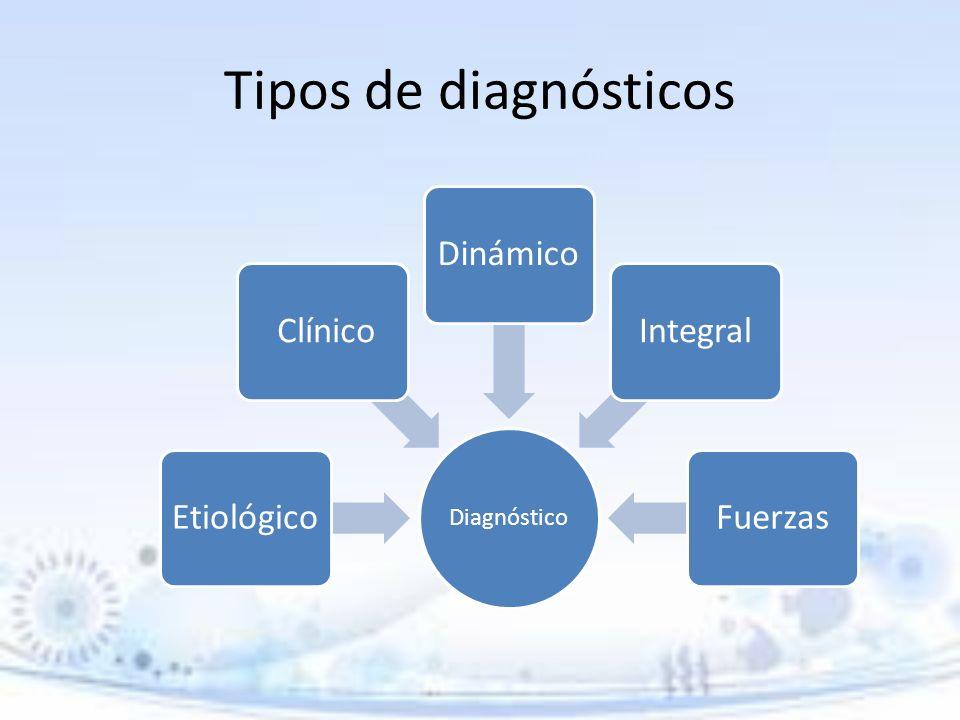 Tipos de diagnósticos Diagnóstico Etiológico ClínicoDinámicoIntegralFuerzas