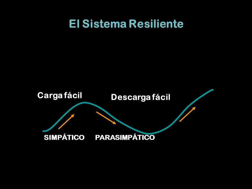 El Sistema Resiliente Carga fácil Descarga fácil PARASIMPÁTICOSIMPÁTICO