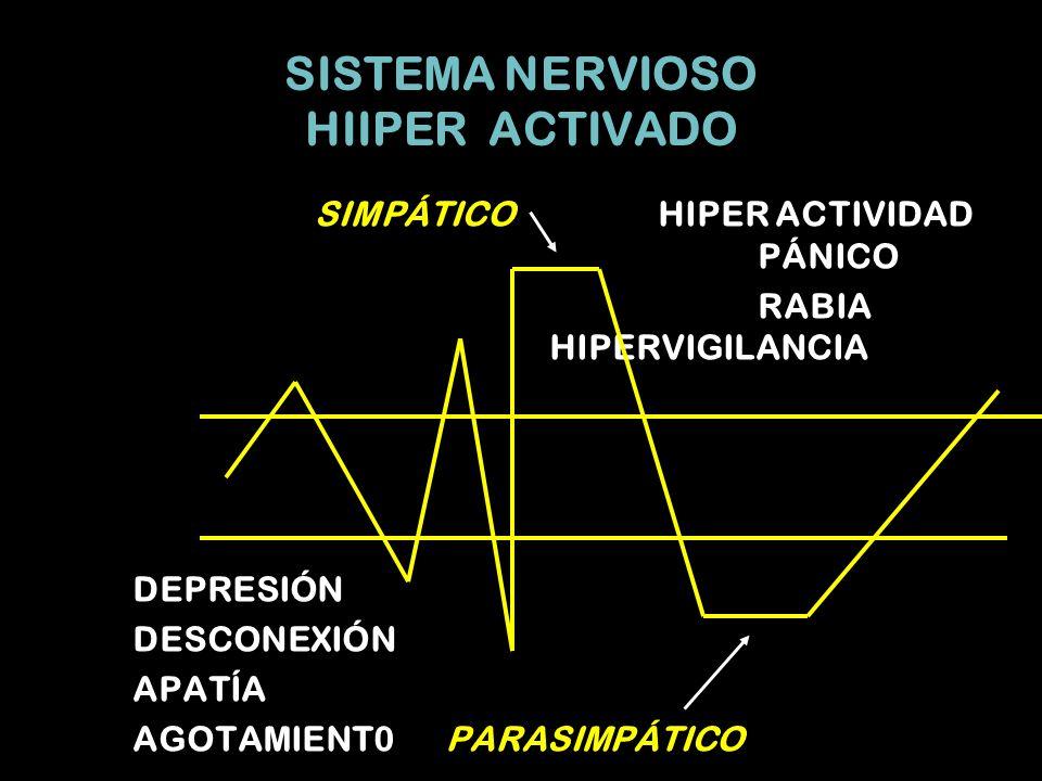SISTEMA NERVIOSO HIIPER ACTIVADO SIMPÁTICO HIPER ACTIVIDAD PÁNICO RABIA HIPERVIGILANCIA DEPRESIÓN DESCONEXIÓN APATÍA AGOTAMIENT0PARASIMPÁTICO