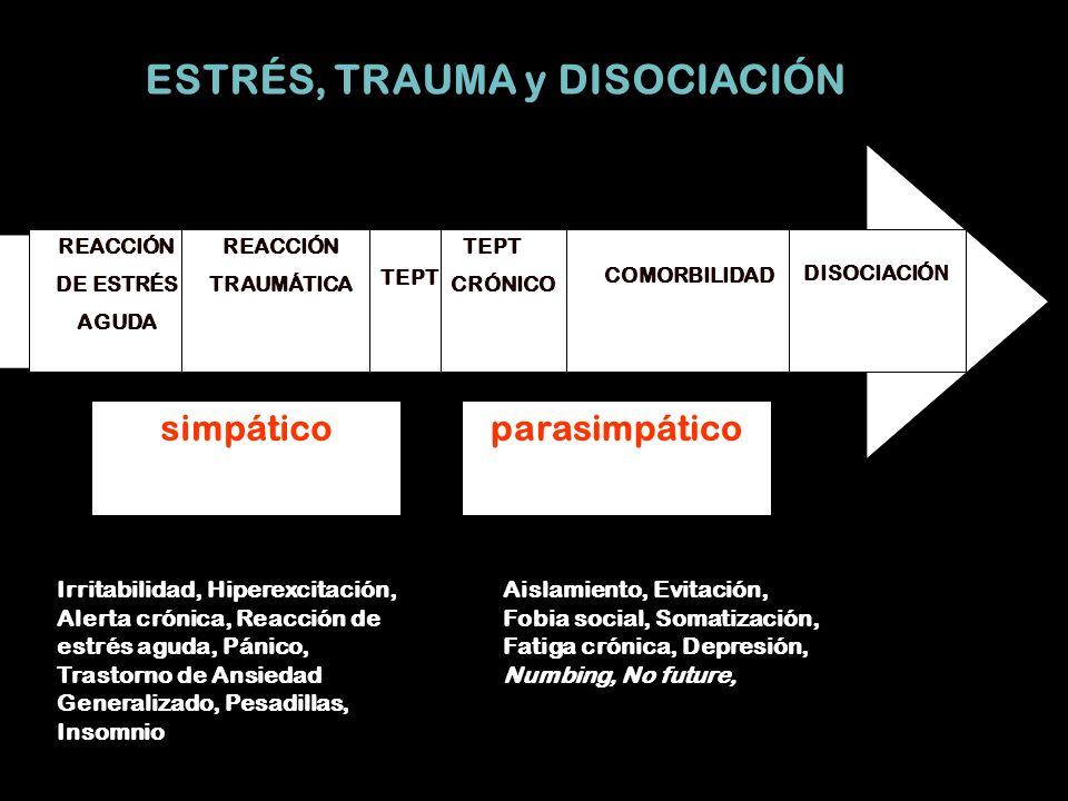 REACCIÓN DE ESTRÉS AGUDA REACCIÓN TRAUMÁTICA TEPT CRÓNICO COMORBILIDAD DISOCIACIÓ N simpáticoparasimpático ESTRÉS, TRAUMA y DISOCIACIÓN Irritabilidad, Hiperexcitación, Alerta crónica, Reacción de estrés aguda, Pánico, Trastorno de Ansiedad Generalizado, Pesadillas, Insomnio Aislamiento, Evitación, Fobia social, Somatización, Fatiga crónica, Depresión, Numbing, No future,