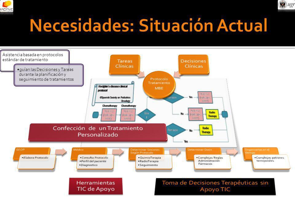 Asistencia basada en protocolos estándar de tratamiento guían las Decisiones y Tareas durante la planificación y seguimiento de tratamientos