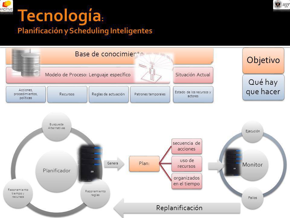 Base de conocimiento Modelo de Proceso: Lenguaje específico Acciones, procedimientos, políticas RecursosReglas de actuación Patrones temporales Situac