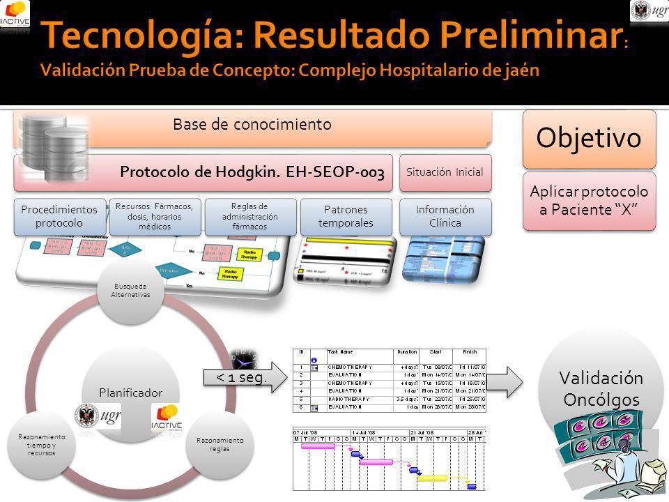 Base de conocimiento Protocolo de Hodgkin. EH-SEOP-003 Procedimientos protocolo Recursos: Fármacos, dosis, horarios médicos Reglas de administración f