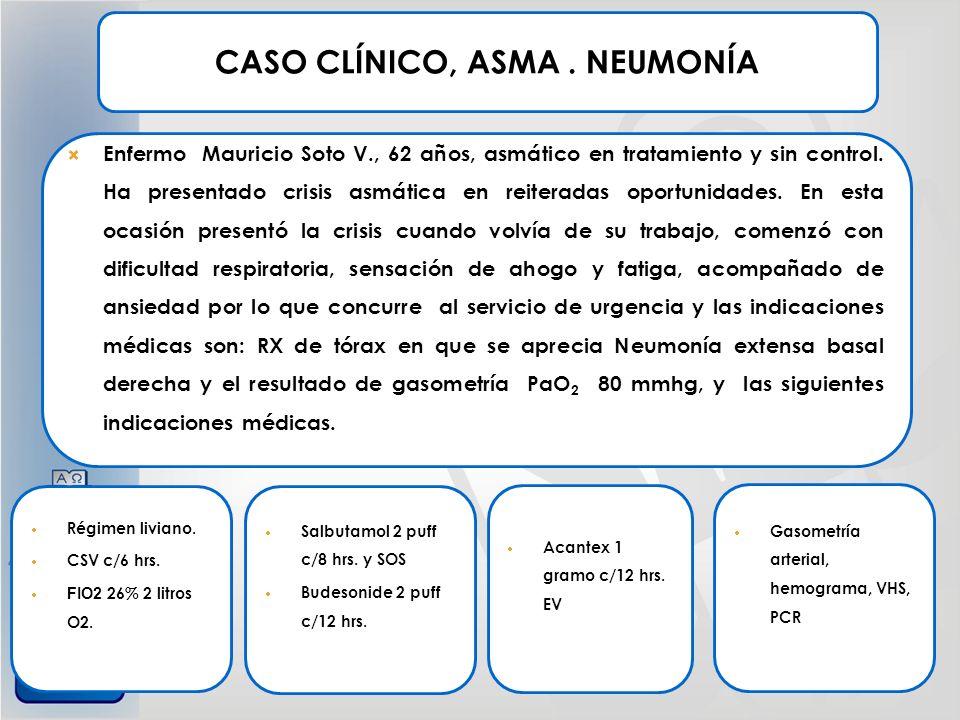 CASO CLÍNICO, ASMA. NEUMONÍA Gasometría arterial, hemograma, VHS, PCR Acantex 1 gramo c/12 hrs. EV Salbutamol 2 puff c/8 hrs. y SOS Budesonide 2 puff