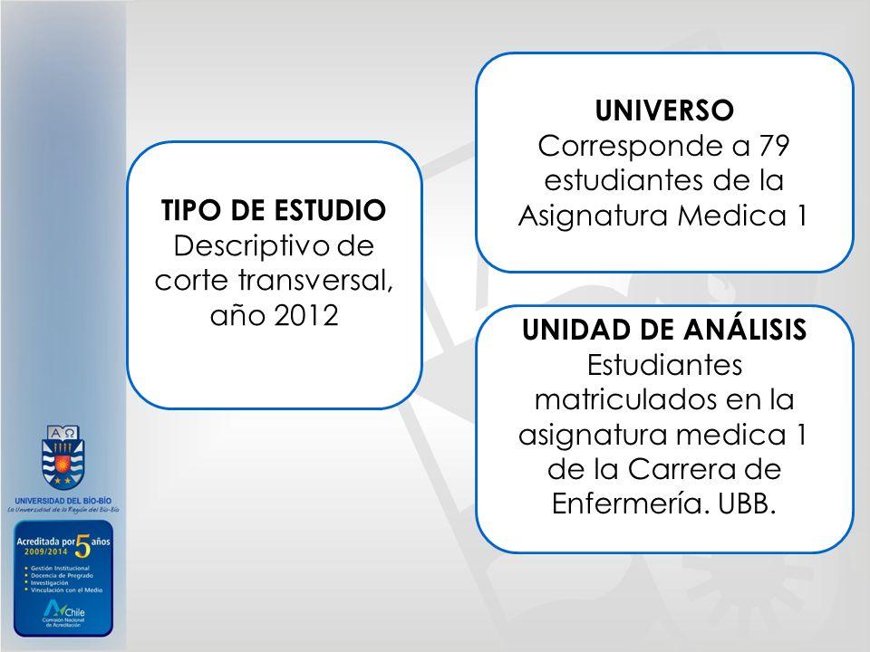 TIPO DE ESTUDIO Descriptivo de corte transversal, año 2012 UNIVERSO Corresponde a 79 estudiantes de la Asignatura Medica 1 UNIDAD DE ANÁLISIS Estudian