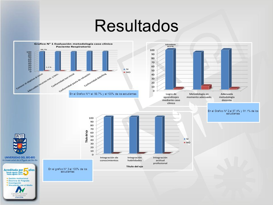 Resultados En el Grafico N°1 el 98.7% y el 100% de los estudiantes En el Grafico N° 2 el 97.4% y 91.1% de los estudiantes En el grafico N° 3 el 100% d