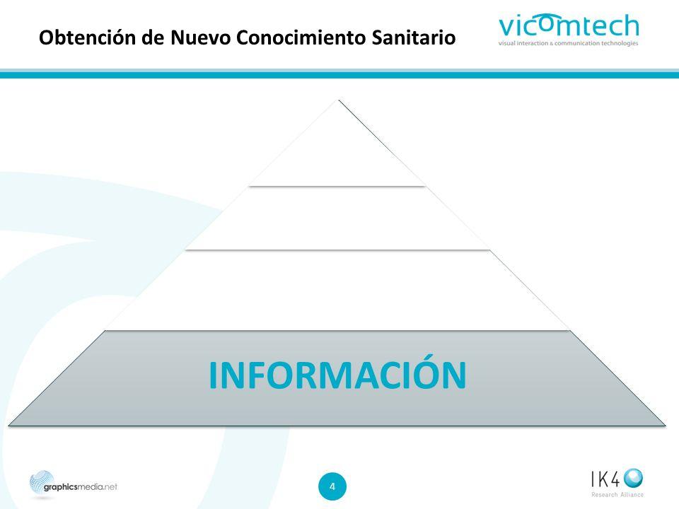 4 4 Obtención de Nuevo Conocimiento Sanitario INFORMACIÓN CONOCIMIENTO EXPERIENCIA SABIDURIA