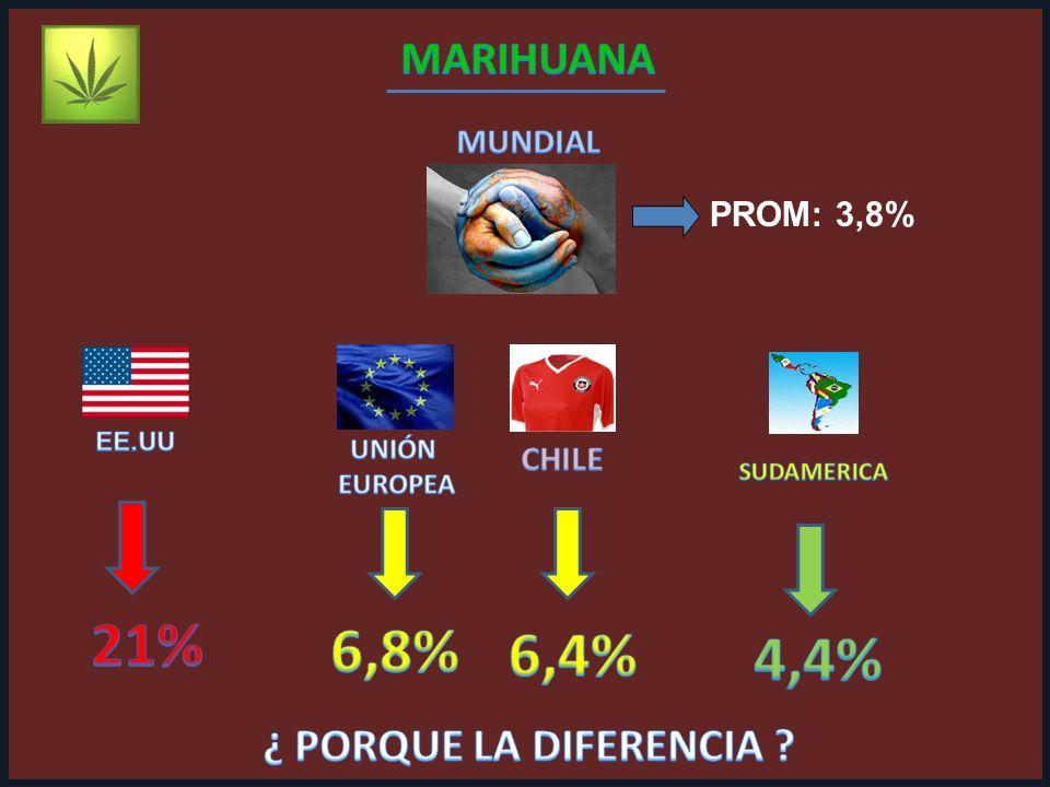 PROM: 3,8%