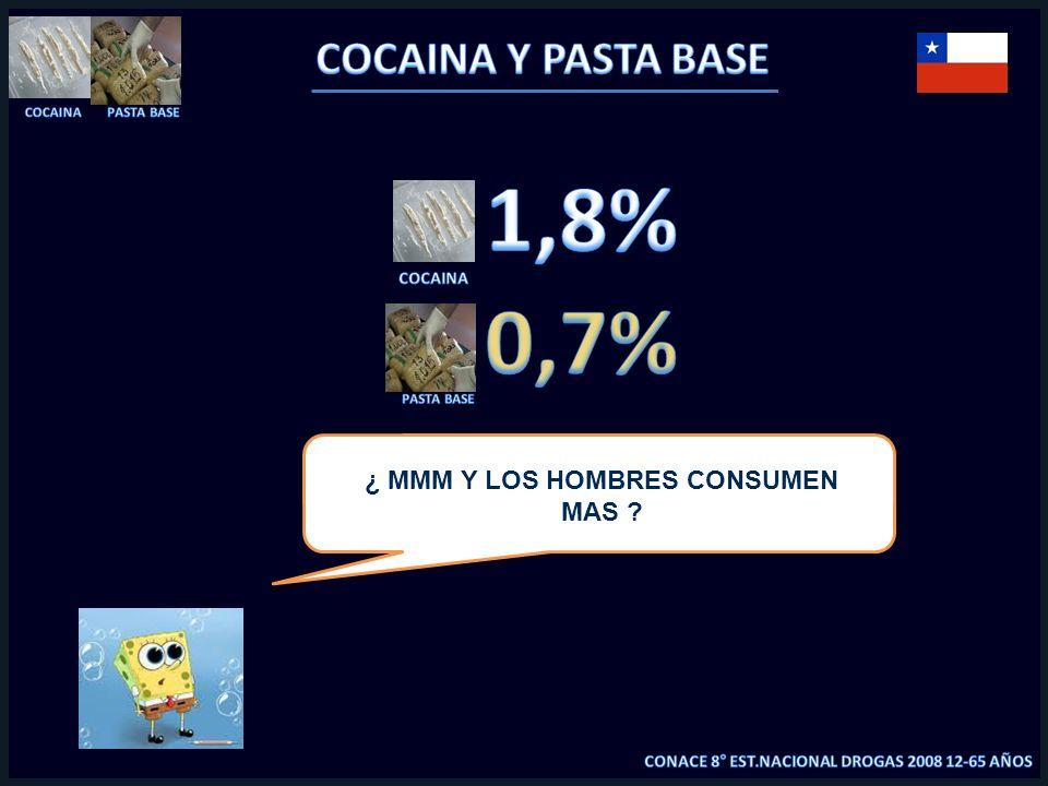¿ MMM Y LOS HOMBRES CONSUMEN MAS