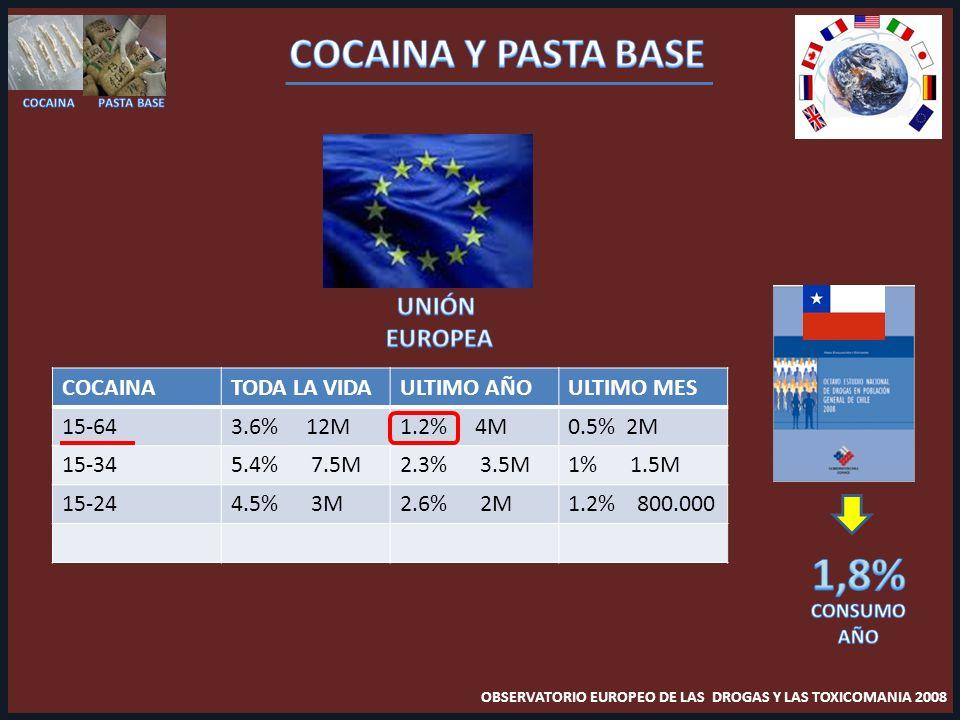 COCAINATODA LA VIDAULTIMO AÑOULTIMO MES 15-643.6% 12M1.2% 4M0.5% 2M 15-345.4% 7.5M2.3% 3.5M1% 1.5M 15-244.5% 3M2.6% 2M1.2% 800.000 OBSERVATORIO EUROPEO DE LAS DROGAS Y LAS TOXICOMANIA 2008