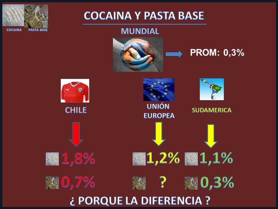 PROM: 0,3%