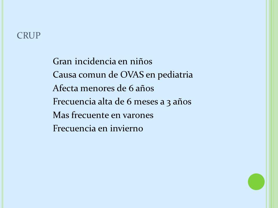 CRUP Gran incidencia en niños Causa comun de OVAS en pediatria Afecta menores de 6 años Frecuencia alta de 6 meses a 3 años Mas frecuente en varones F