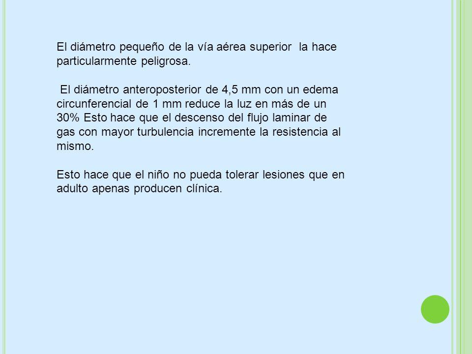 ABSCESO RETROFARINGEO El mas frecuente Entre orofaríngea y la fascia prevertebral Niños de 3 a 6 años Polibacteriana: Staf.