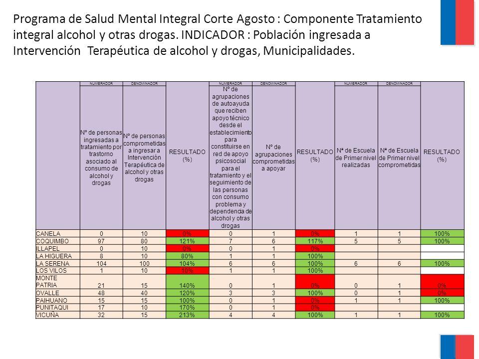 Programa de Salud Mental Integral Corte Agosto : Componente Tratamiento integral alcohol y otras drogas.