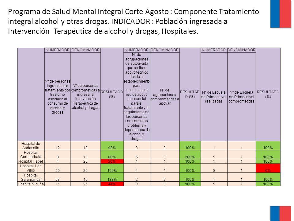 Programa de Salud Mental Integral Corte Agosto : Componente Tratamiento integral alcohol y otras drogas. INDICADOR : Población ingresada a Intervenció