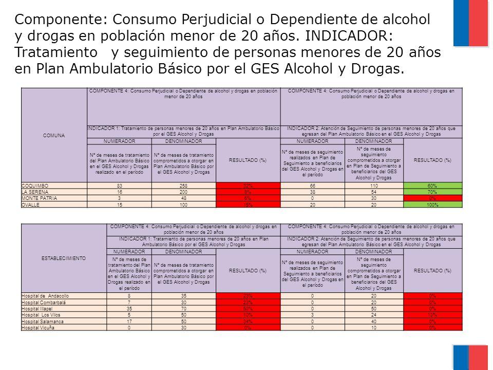 Componente: Consumo Perjudicial o Dependiente de alcohol y drogas en población menor de 20 años. INDICADOR: Tratamiento y seguimiento de personas meno