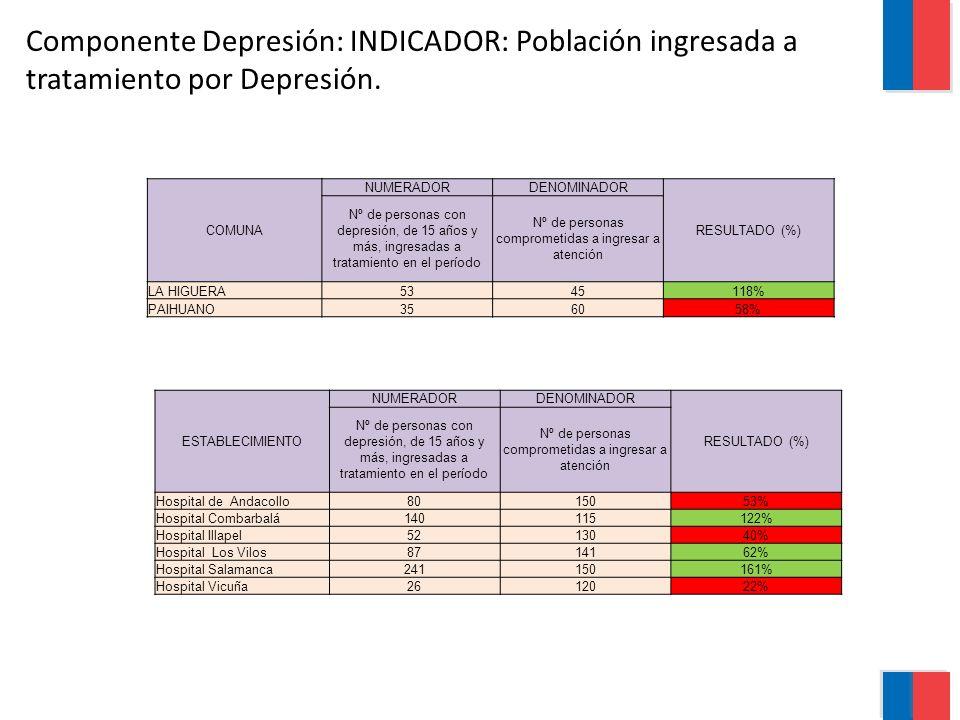 Componente Depresión: INDICADOR: Población ingresada a tratamiento por Depresión. COMUNA NUMERADORDENOMINADOR RESULTADO (%) Nº de personas con depresi