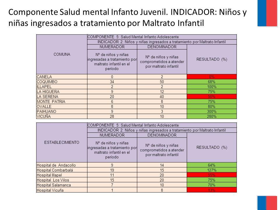 Componente Salud mental Infanto Juvenil. INDICADOR: Niños y niñas ingresados a tratamiento por Maltrato Infantil COMUNA COMPONENTE 5: Salud Mental Inf