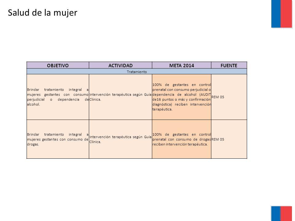 Salud de la mujer OBJETIVOACTIVIDADMETA 2014FUENTE Tratamiento Brindar tratamiento integral a mujeres gestantes con consumo perjudicial o dependencia