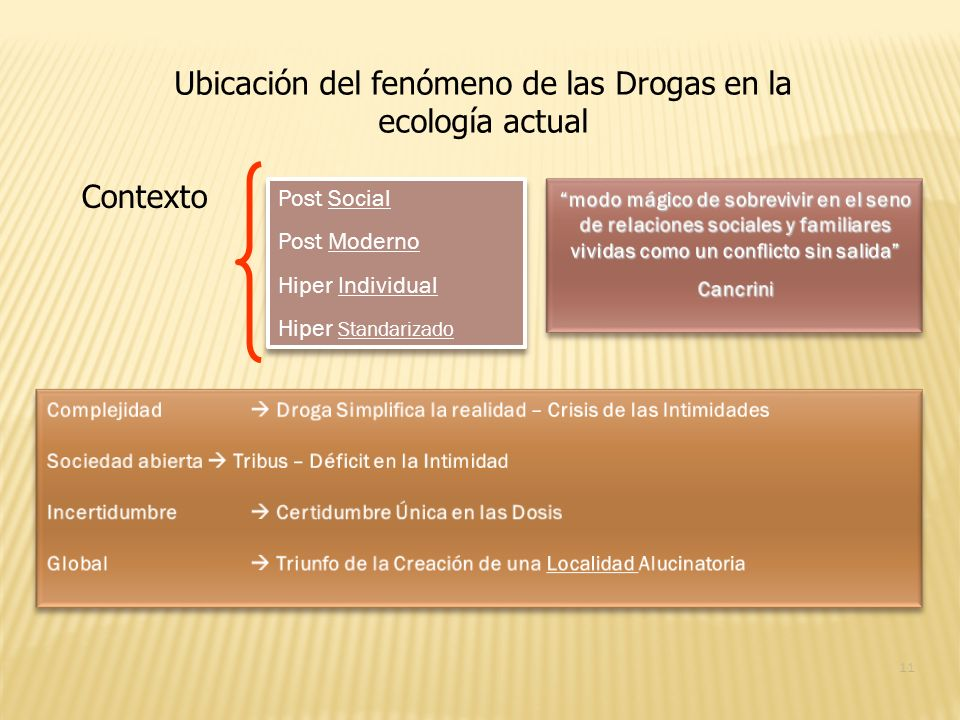 Ubicación del fenómeno de las Drogas en la ecología actual Contexto Post Social Post Moderno Hiper Individual Hiper Standarizado Post Social Post Mode