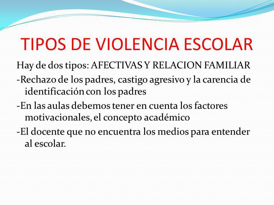 TIPOS DE VIOLENCIA ESCOLAR Hay de dos tipos: AFECTIVAS Y RELACION FAMILIAR -Rechazo de los padres, castigo agresivo y la carencia de identificación co