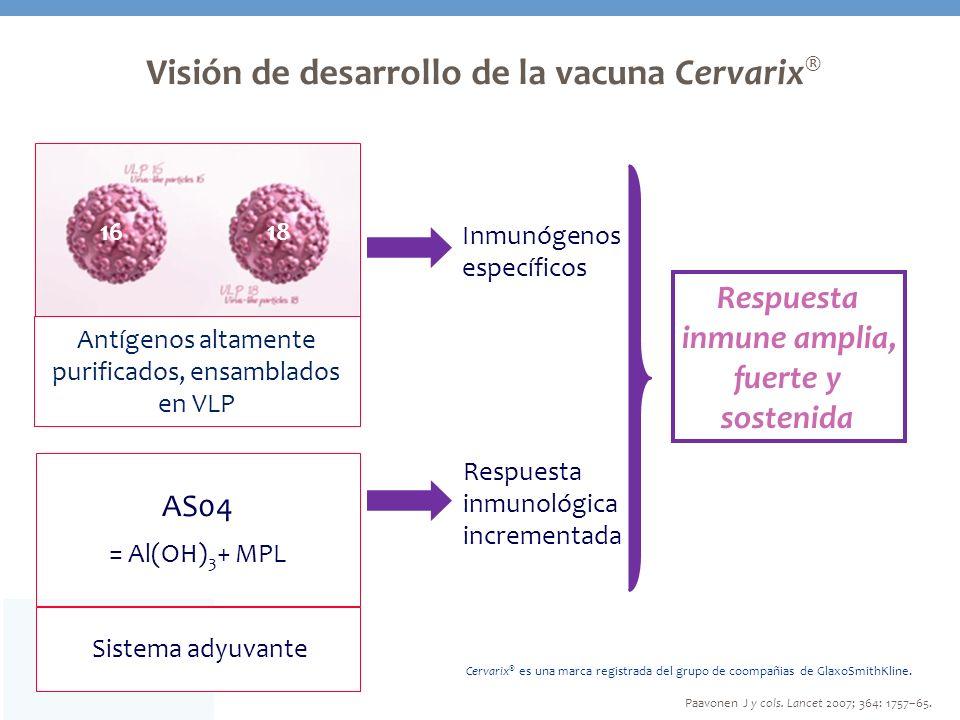 Visión de desarrollo de la vacuna Cervarix ® Respuesta inmune amplia, fuerte y sostenida Antígenos altamente purificados, ensamblados en VLP Inmunógen