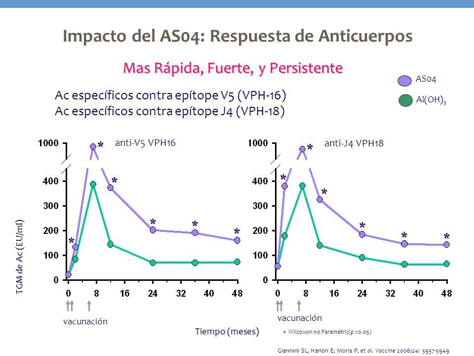 Impacto del AS04: Respuesta de Anticuerpos TGM de Ac (EU/ml) Tiempo (meses) * * * * * * * * Giannini SL, Hanon E, Moris P, et al. Vaccine 2006;24: 593
