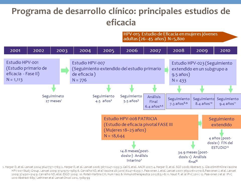 2001201020052006200720082009200220032004 Estudio HPV-001 (Estudio primario de eficacia - Fase II) N = 1,113 Seguimiento 5.5 años 3 Seguimiento 4.5 año