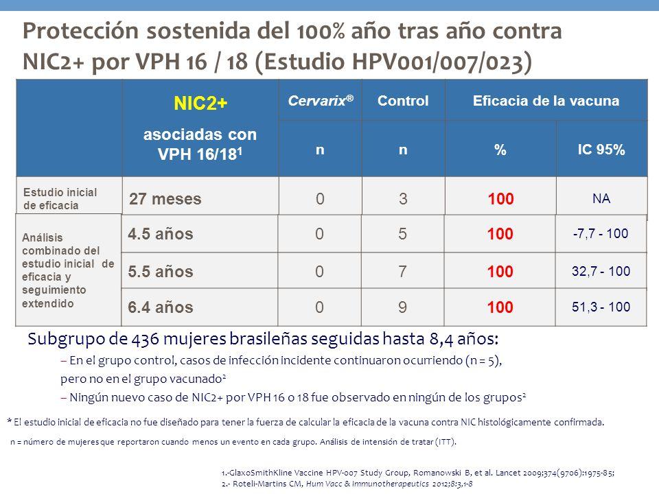 Protección sostenida del 100% año tras año contra NIC2+ por VPH 16 / 18 (Estudio HPV001/007/023) NIC2+ asociadas con VPH 16/18 1 Cervarix ® ControlEfi