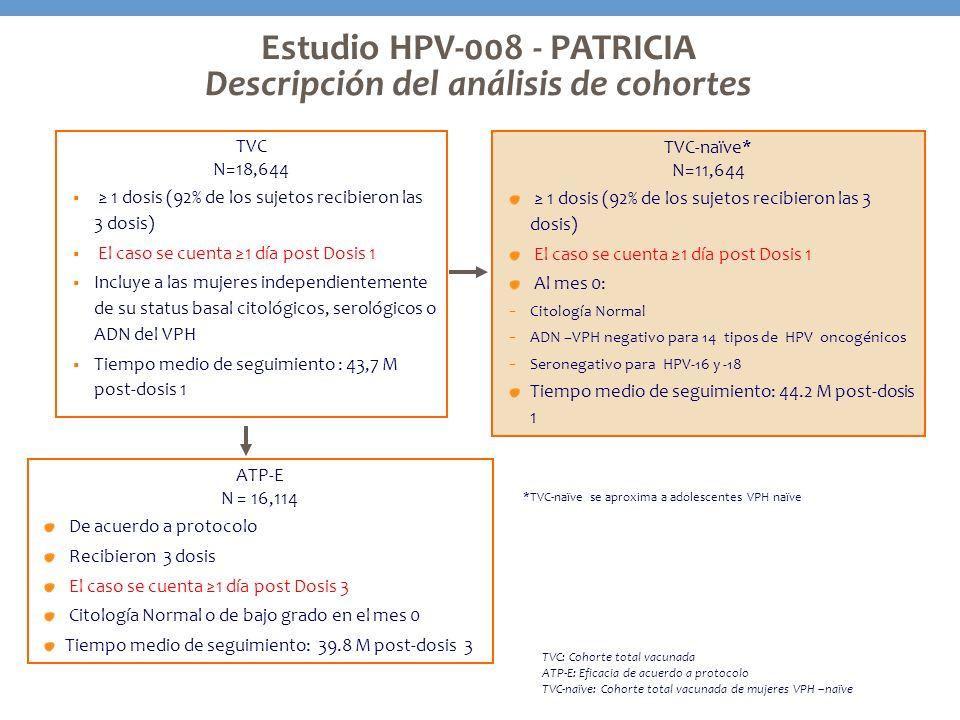 TVC N=18,644 1 dosis (92% de los sujetos recibieron las 3 dosis) El caso se cuenta 1 día post Dosis 1 Incluye a las mujeres independientemente de su s